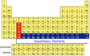 Superheavy Elements