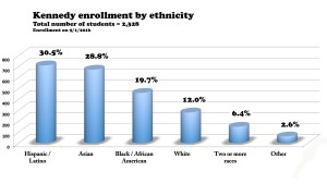 enrollment-by-ethnicity_color
