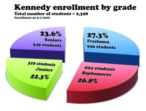 enrollment-by-grade_color